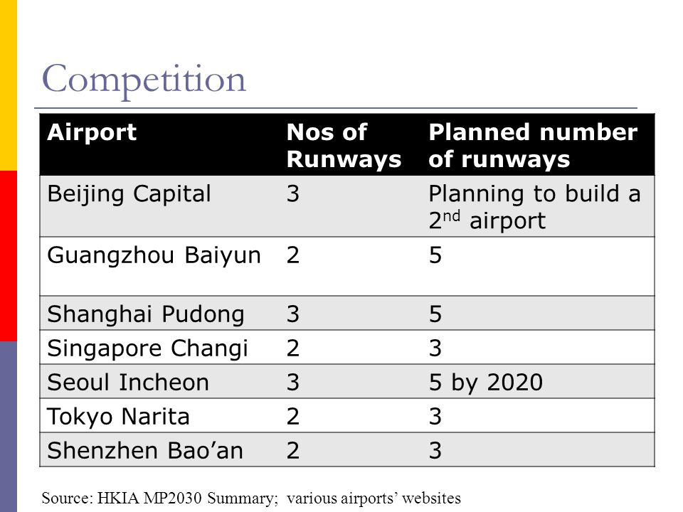 Competition AirportNos of Runways Planned number of runways Beijing Capital3Planning to build a 2 nd airport Guangzhou Baiyun25 Shanghai Pudong35 Sing