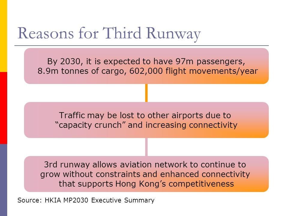 Reasons for Third Runway Source: HKIA MP2030 Executive Summary