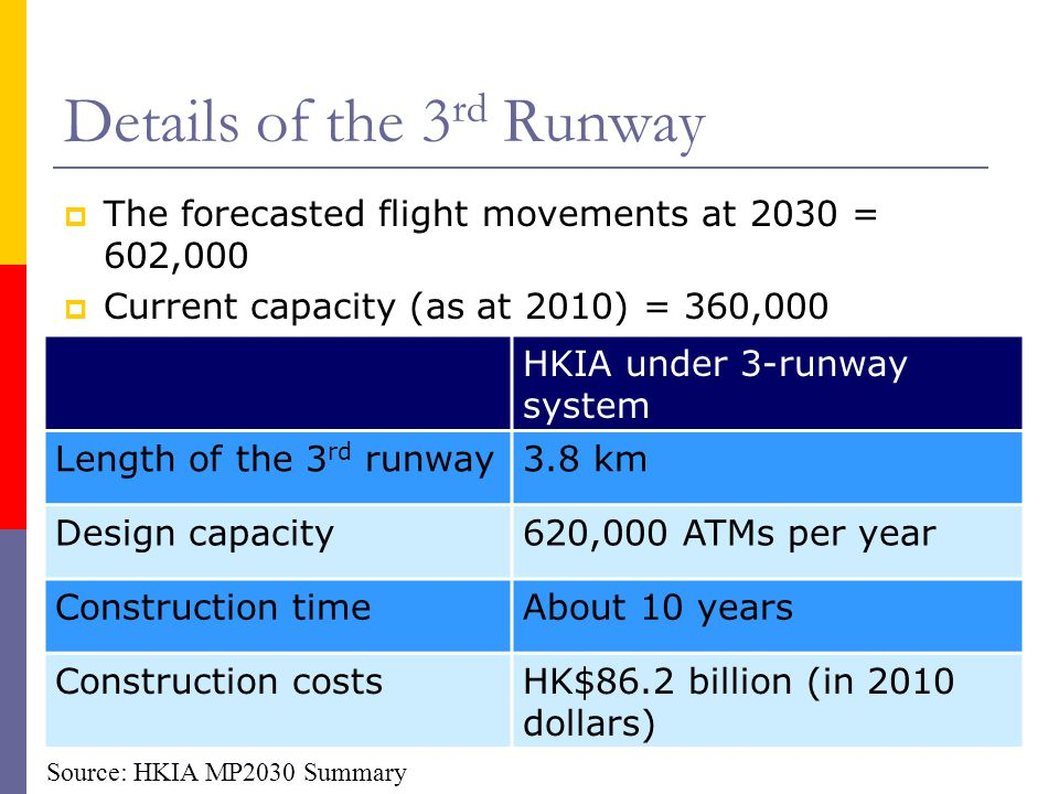 Details of the 3 rd Runway The forecasted flight movements at 2030 = 602,000 Current capacity (as at 2010) = 360,000 HKIA under 3-runway system Length