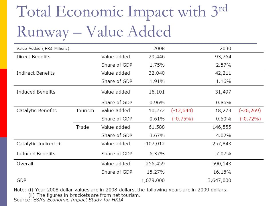 Total Economic Impact with 3 rd Runway – Value Added Value Added ( HK$ Millions) 2008 2030 Direct BenefitsValue added29,44693,764 Share of GDP1.75% 2.
