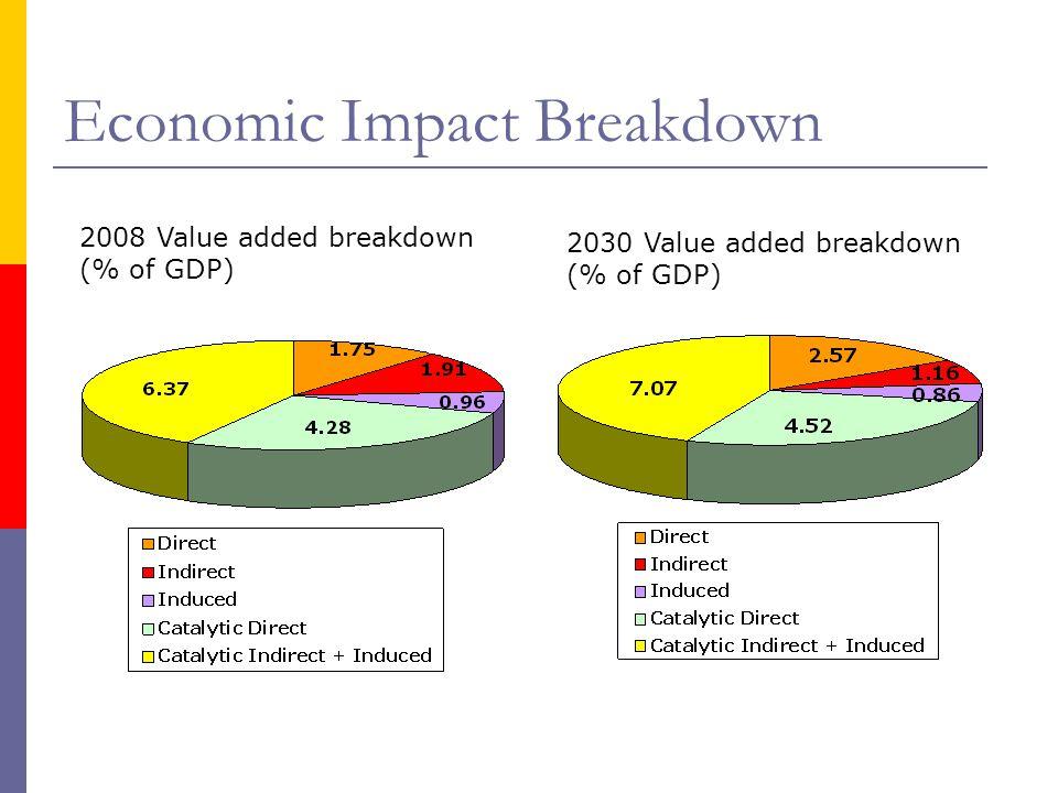 Economic Impact Breakdown 2008 Value added breakdown (% of GDP) 2030 Value added breakdown (% of GDP)