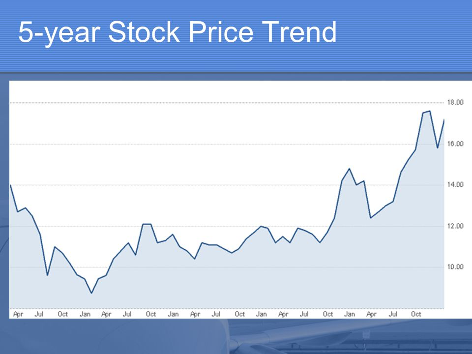 5-year Stock Price Trend
