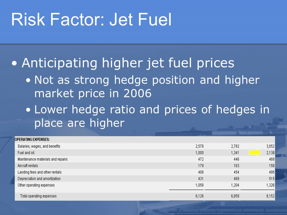 Risk Factor: Jet Fuel Anticipating higher jet fuel prices Not as strong hedge position and higher market price in 2006 Lower hedge ratio and prices of