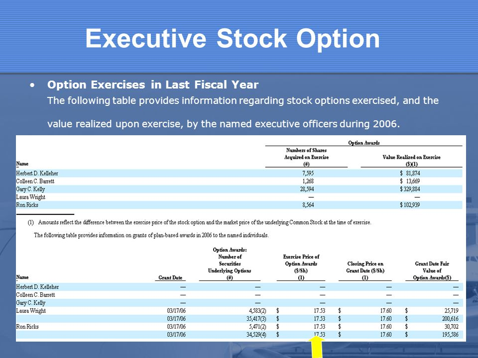 Executive Stock Option Option Exercises in Last Fiscal Year The following table provides information regarding stock options exercised, and the value