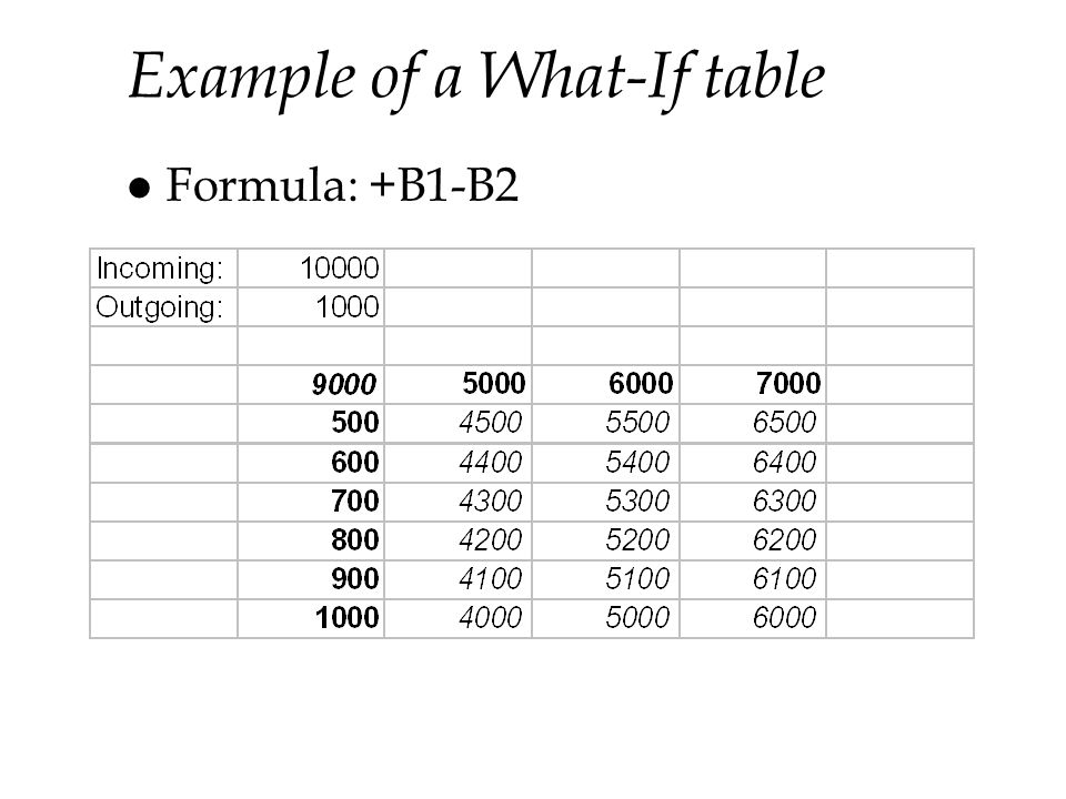 Example of a What-If table l Formula: +B1-B2