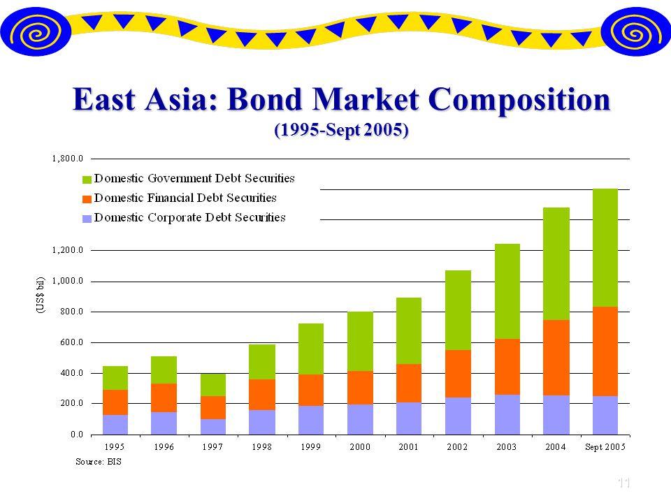 11 East Asia: Bond Market Composition (1995-Sept 2005)