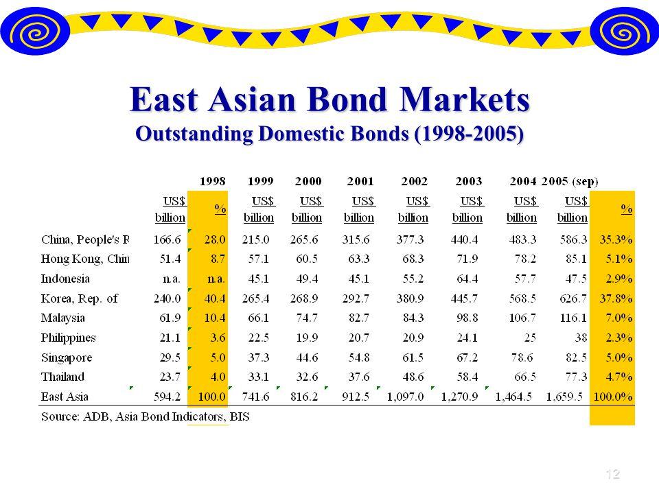 12 East Asian Bond Markets Outstanding Domestic Bonds (1998-2005)