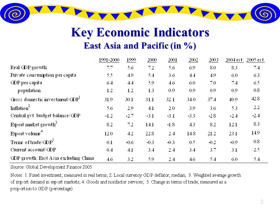 2 Key Economic Indicators East Asia and Pacific (in %)