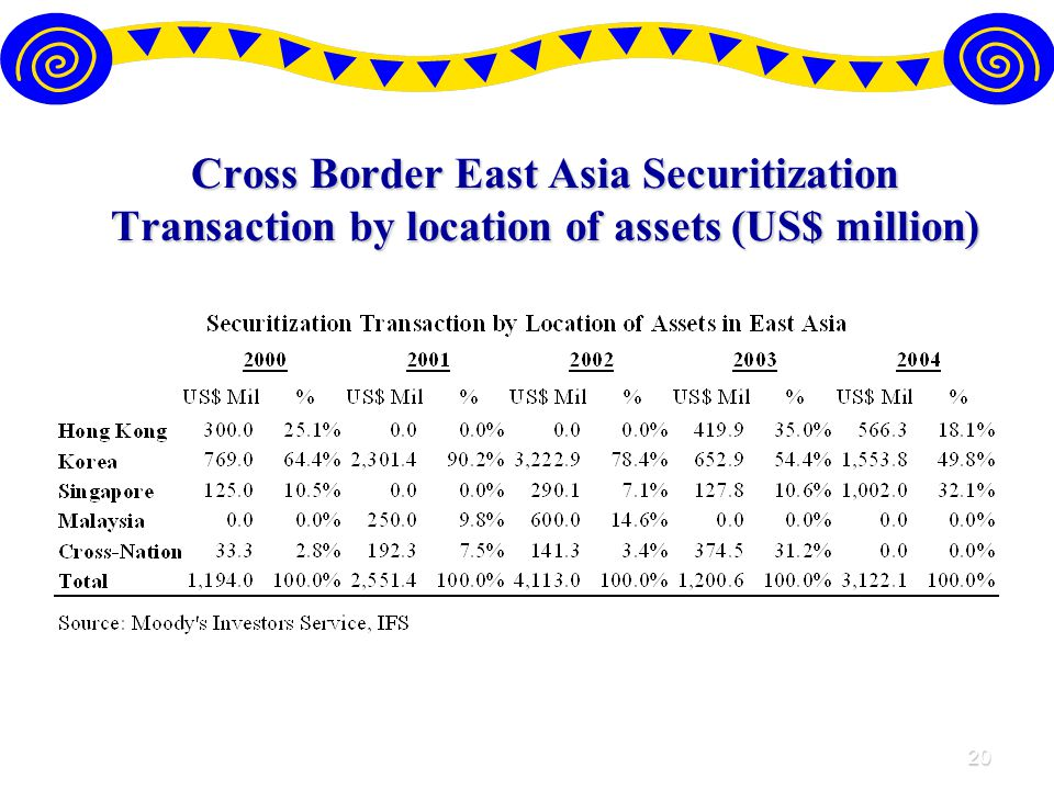20 Cross Border East Asia Securitization Transaction by location of assets (US$ million)