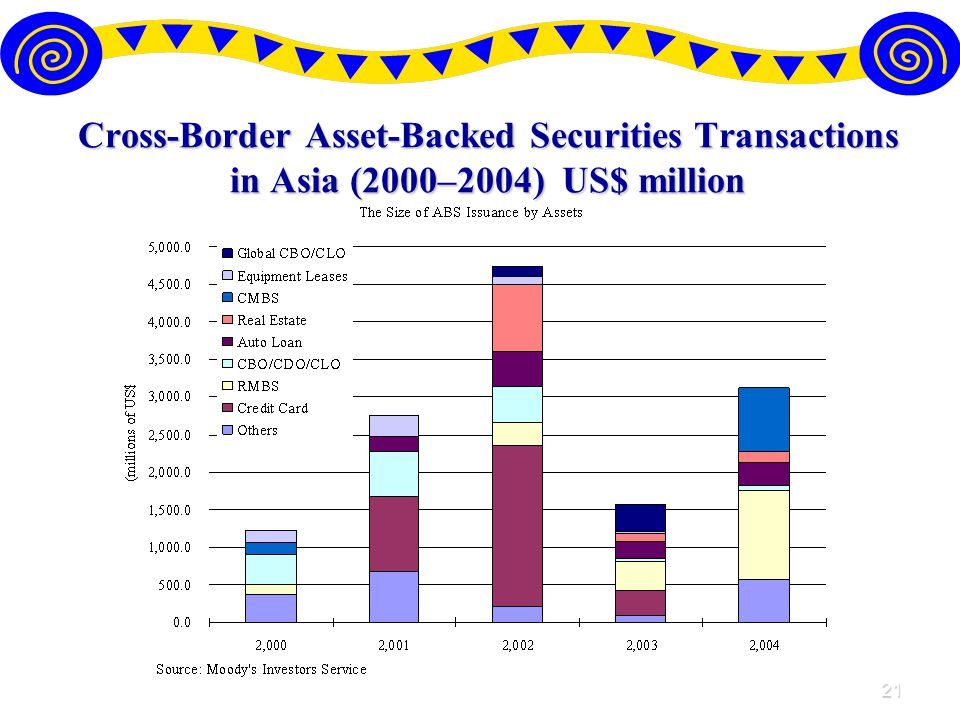 21 Cross-Border Asset-Backed Securities Transactions in Asia (2000–2004) US$ million