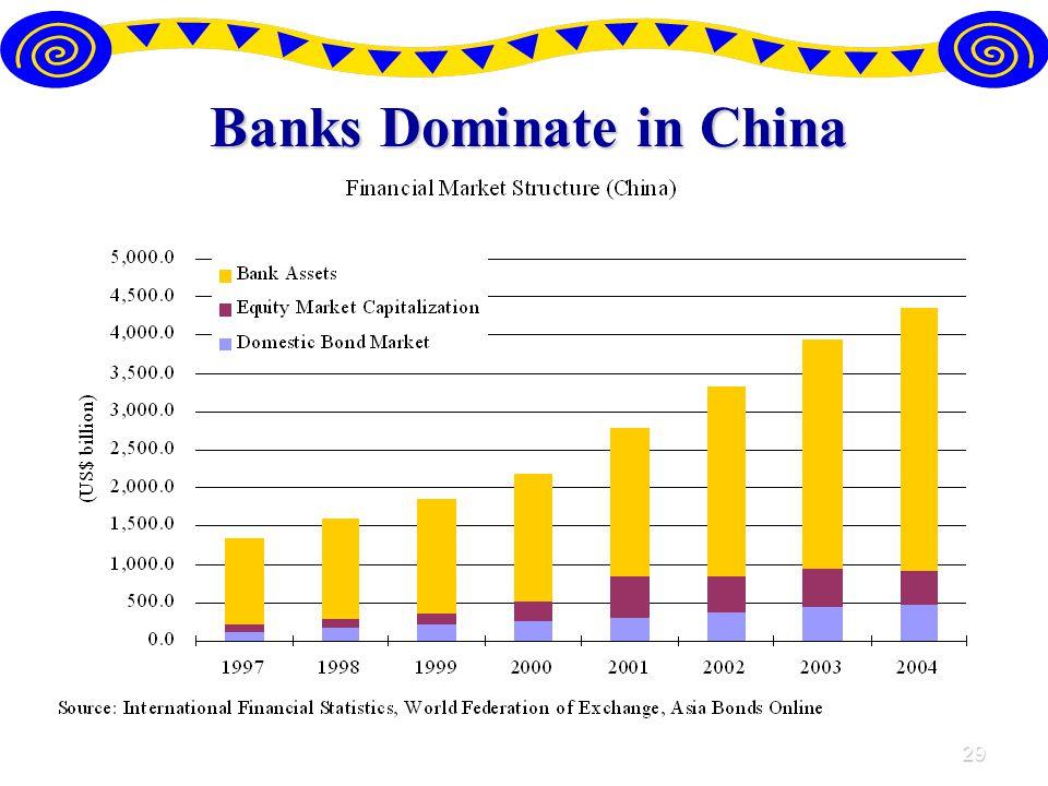29 Banks Dominate in China