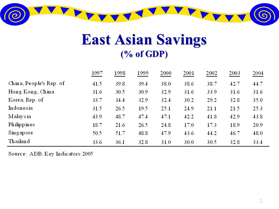3 East Asian Savings (% of GDP)