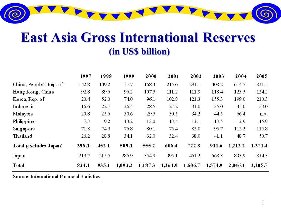 5 East Asia Gross International Reserves (in US$ billion)