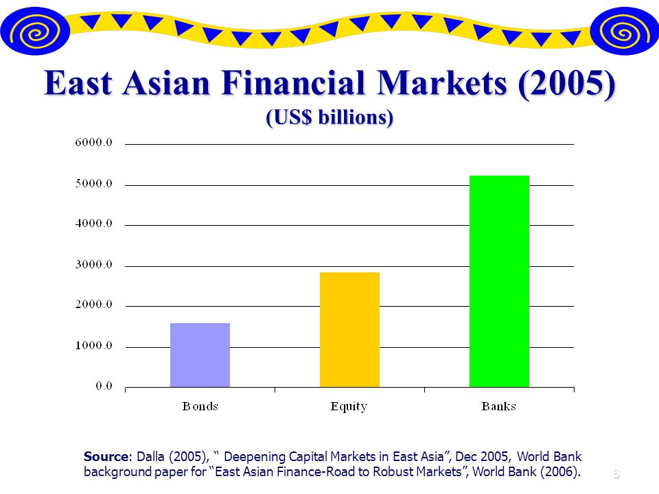 6 East Asian Financial Markets (2005) (US$ billions) Source: Dalla (2005), Deepening Capital Markets in East Asia, Dec 2005, World Bank background paper for East Asian Finance-Road to Robust Markets, World Bank (2006).