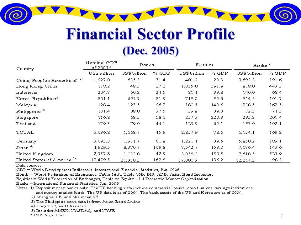 7 Financial Sector Profile (Dec. 2005)