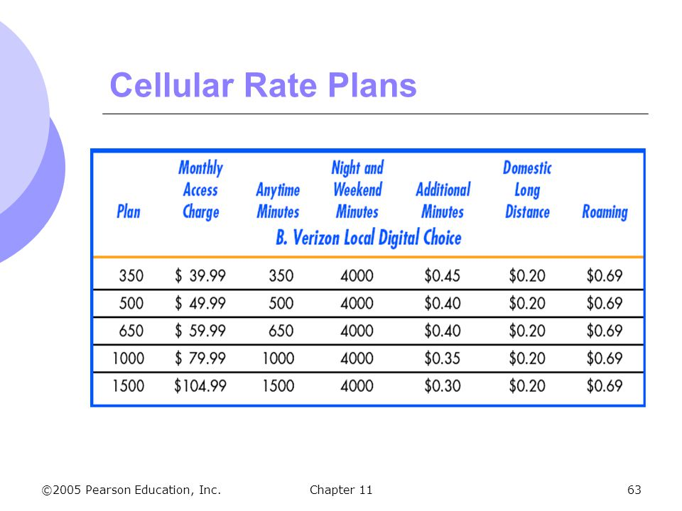 ©2005 Pearson Education, Inc. Chapter 1163 Cellular Rate Plans