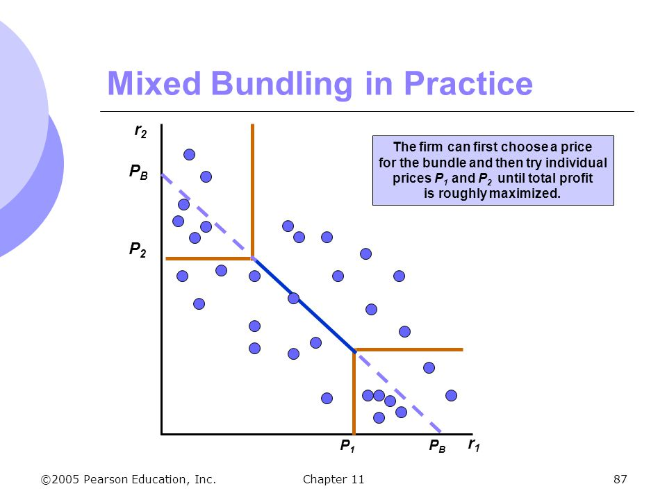©2005 Pearson Education, Inc. Chapter 1187 Mixed Bundling in Practice r2r2 r1r1 The firm can first choose a price for the bundle and then try individu