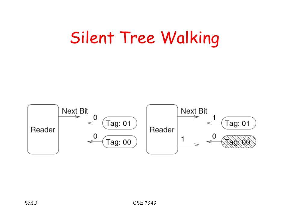 SMUCSE 7349 Silent Tree Walking