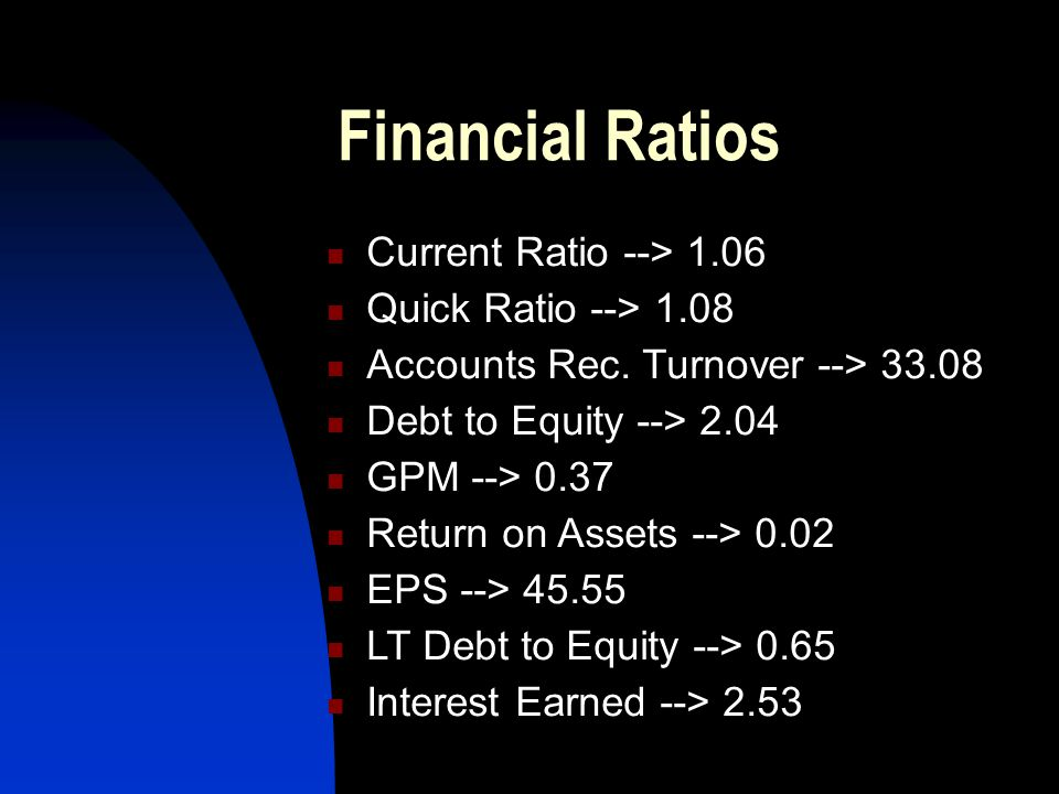 Financial Ratios Current Ratio --> 1.06 Quick Ratio --> 1.08 Accounts Rec. Turnover --> 33.08 Debt to Equity --> 2.04 GPM --> 0.37 Return on Assets --