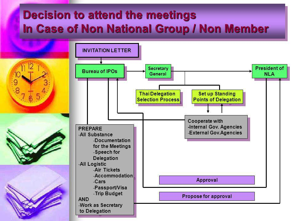 Decision to attend the meetings In Case of Non National Group / Non Member INVITATION LETTER Bureau of IPOs President of NLA President of NLA Thai Delegation Selection Process Thai Delegation Selection Process Set up Standing Points of Delegation Set up Standing Points of Delegation Cooperate with -Internal Gov.