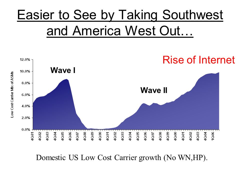 Easier to See by Taking Southwest and America West Out… Domestic US Low Cost Carrier growth (No WN,HP).