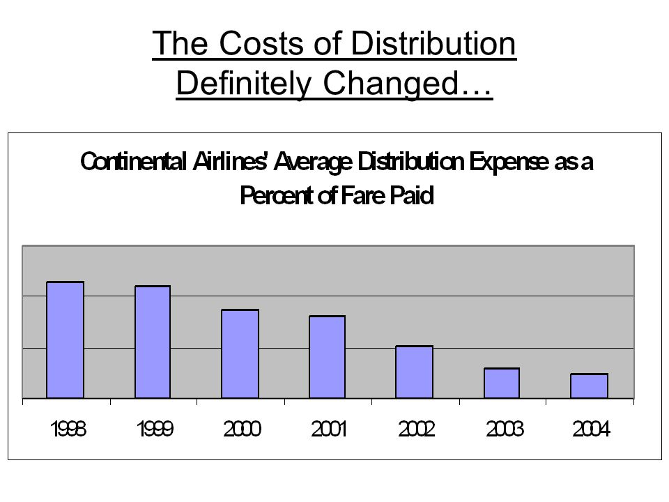 But other cost changes overwhelmed it…