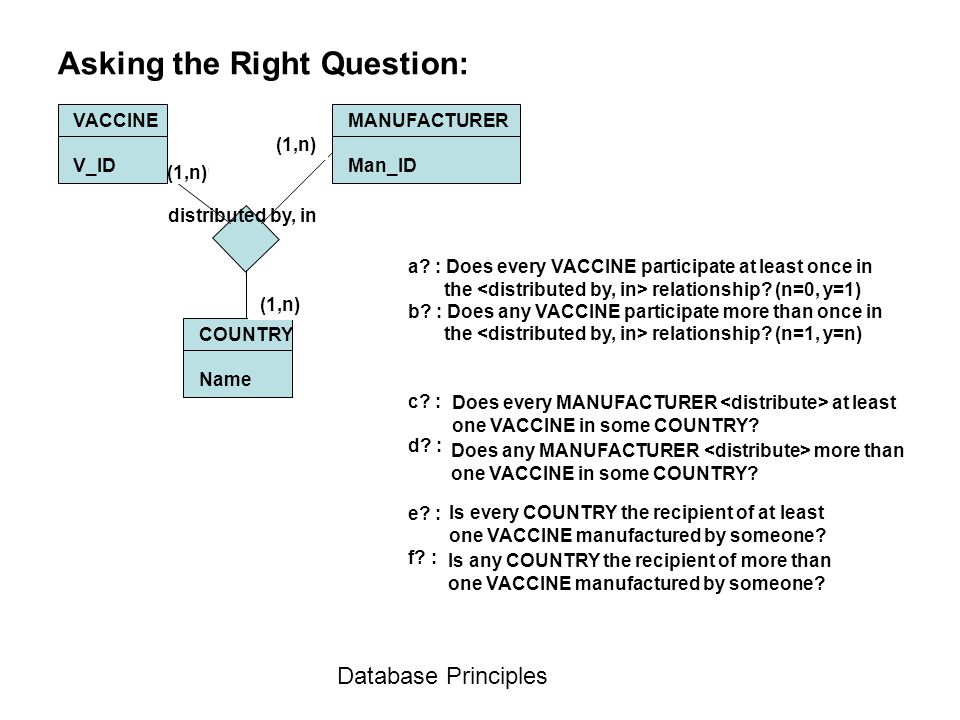 Database Principles Asking the Right Question: VACCINE V_ID MANUFACTURER Man_ID COUNTRY Name distributed by, in (a,b) a? : Does every VACCINE particip