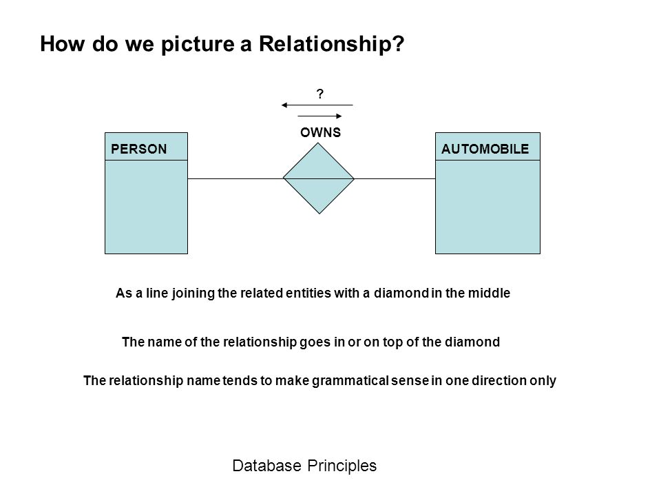Database Principles How do we picture a Relationship? As a line joining the related entities with a diamond in the middle The name of the relationship