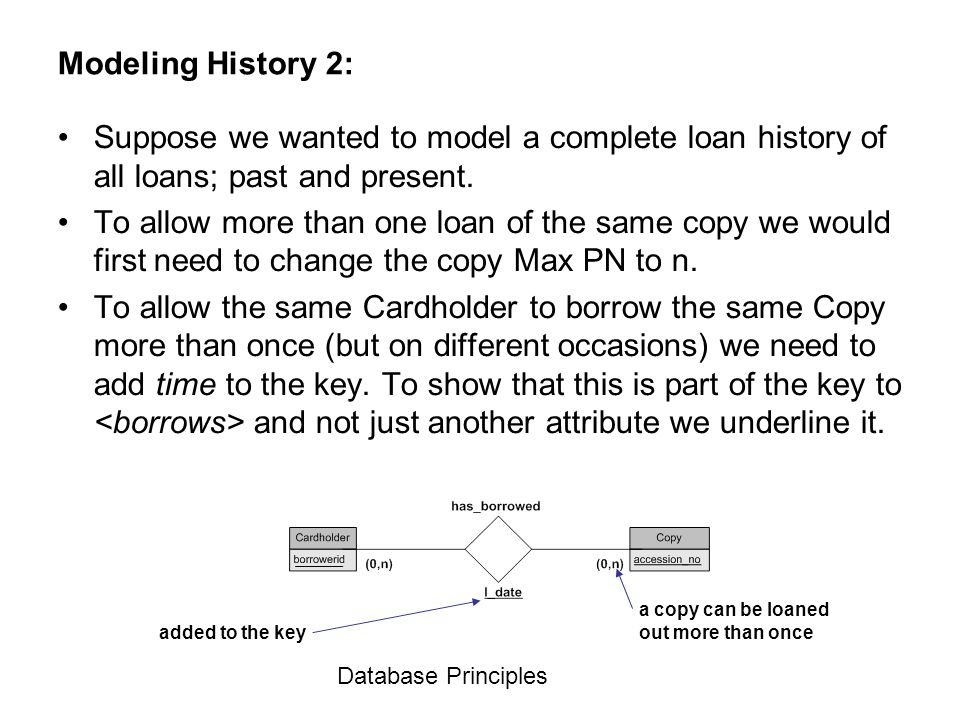 Database Principles Modeling History 2: Suppose we wanted to model a complete loan history of all loans; past and present. To allow more than one loan