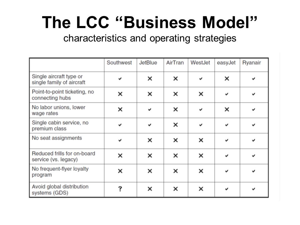 The LCC Business Model characteristics and operating strategies