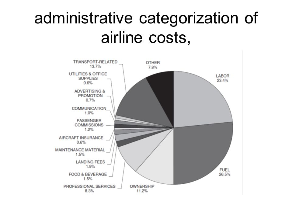 administrative categorization of airline costs,