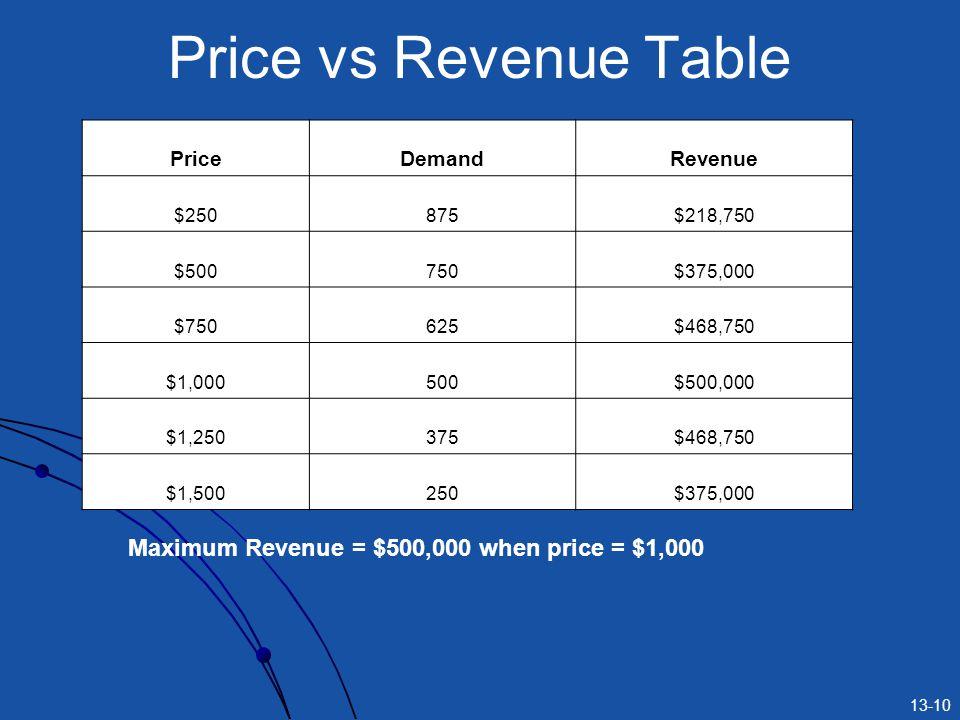13-10 Price vs Revenue Table PriceDemandRevenue $250875$218,750 $500750$375,000 $750625$468,750 $1,000500$500,000 $1,250375$468,750 $1,500250$375,000 Maximum Revenue = $500,000 when price = $1,000