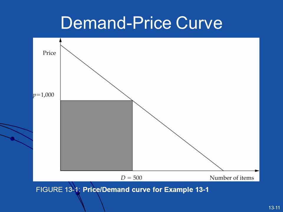 13-11 Demand-Price Curve FIGURE 13-1: Price/Demand curve for Example 13-1