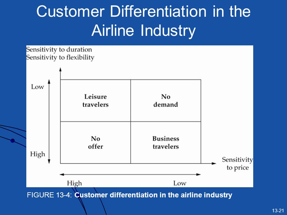13-21 Customer Differentiation in the Airline Industry FIGURE 13-4: Customer differentiation in the airline industry