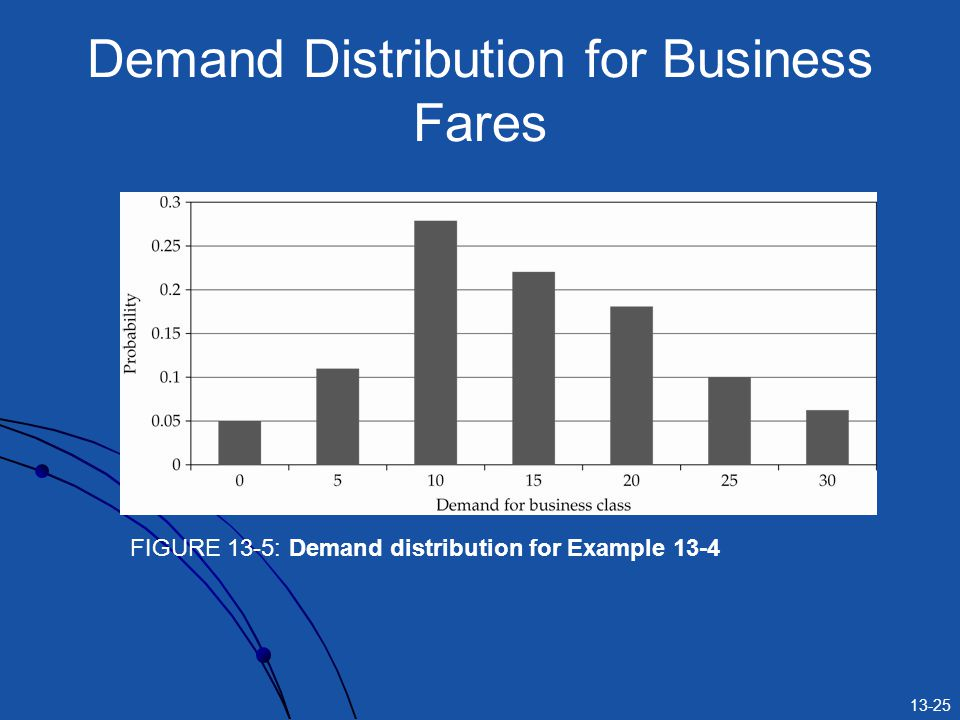 13-25 Demand Distribution for Business Fares FIGURE 13-5: Demand distribution for Example 13-4