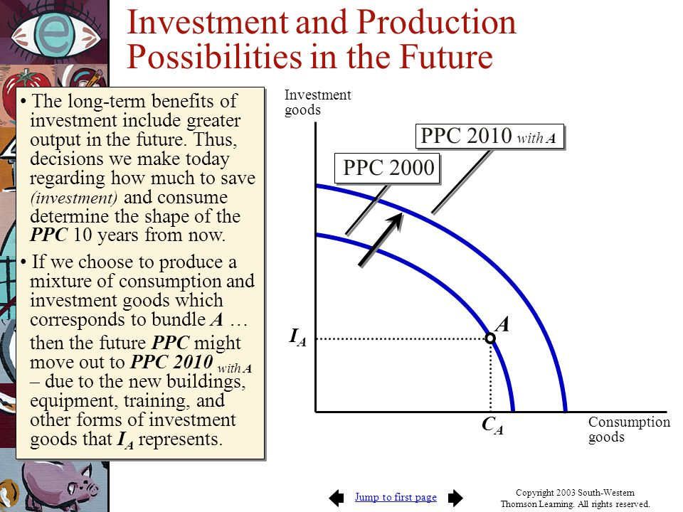 Jump to first page Copyright 2003 South-Western Thomson Learning. All rights reserved. Investment goods Consumption goods IAIA CACA A Investment and P