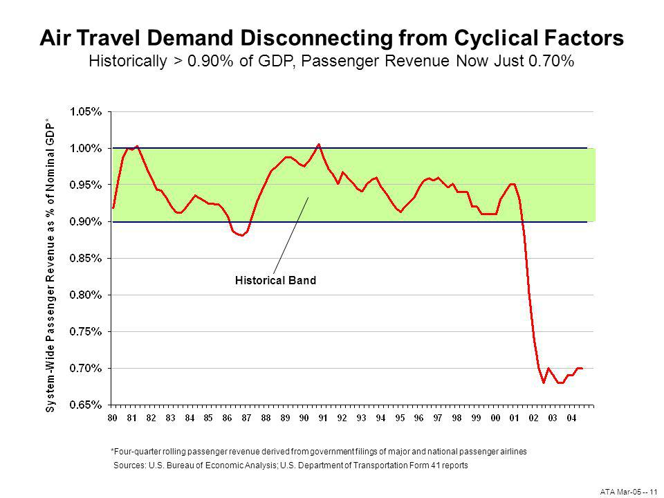 ATA Mar-05 -- 11 Air Travel Demand Disconnecting from Cyclical Factors Historically > 0.90% of GDP, Passenger Revenue Now Just 0.70% Sources: U.S.