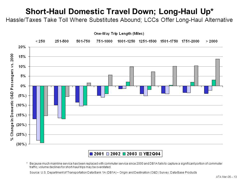 ATA Mar-05 -- 13 Short-Haul Domestic Travel Down; Long-Haul Up* Hassle/Taxes Take Toll Where Substitutes Abound; LCCs Offer Long-Haul Alternative Source: U.S.