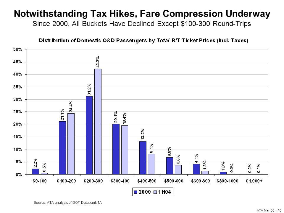 ATA Mar-05 -- 16 Notwithstanding Tax Hikes, Fare Compression Underway Since 2000, All Buckets Have Declined Except $100-300 Round-Trips Source: ATA analysis of DOT Databank 1A