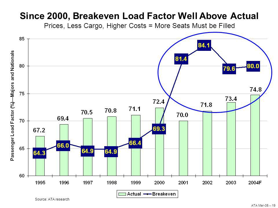 ATA Mar-05 -- 19 Since 2000, Breakeven Load Factor Well Above Actual Prices, Less Cargo, Higher Costs = More Seats Must be Filled Source: ATA research Passenger Load Factor (%)Majors and Nationals