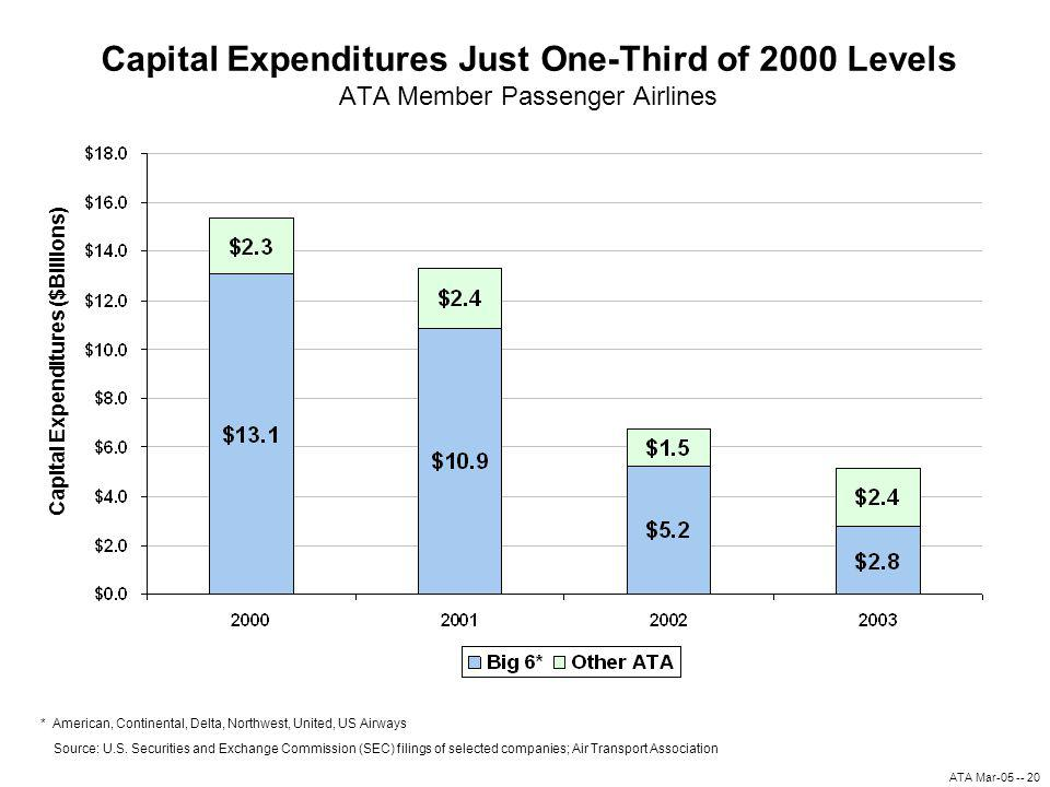 ATA Mar-05 -- 20 Capital Expenditures Just One-Third of 2000 Levels ATA Member Passenger Airlines *American, Continental, Delta, Northwest, United, US Airways Source: U.S.
