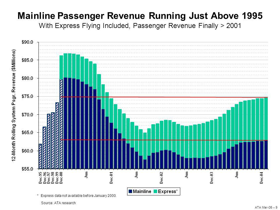 ATA Mar-05 -- 9 Mainline Passenger Revenue Running Just Above 1995 With Express Flying Included, Passenger Revenue Finally > 2001 Source: ATA research *Express data not available before January 2000.