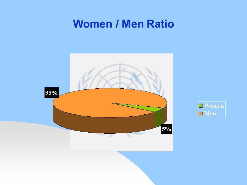 Women / Men Ratio