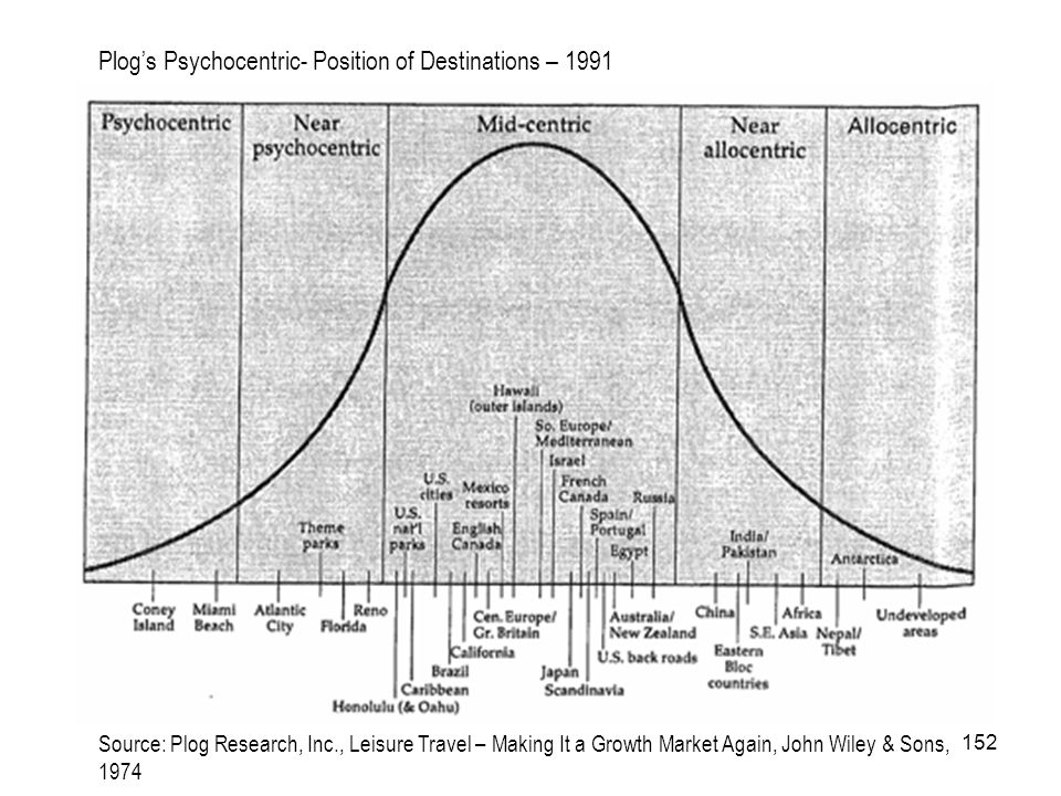 152 Plogs Psychocentric- Position of Destinations – 1991 Source: Plog Research, Inc., Leisure Travel – Making It a Growth Market Again, John Wiley & S