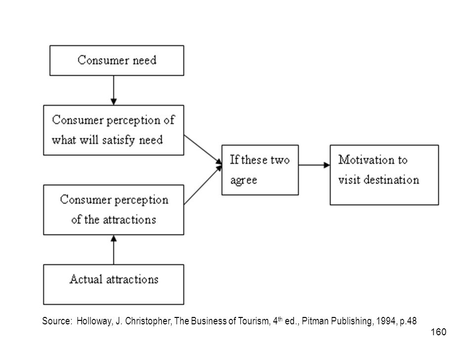 160 Source: Holloway, J. Christopher, The Business of Tourism, 4 th ed., Pitman Publishing, 1994, p.48