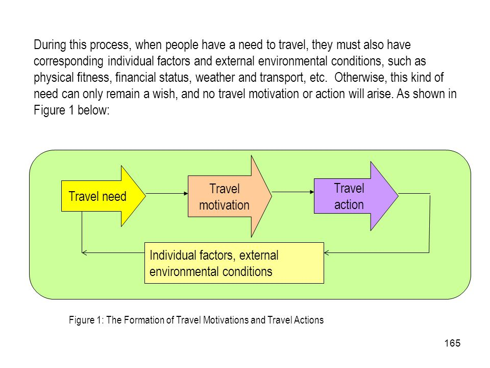 165 During this process, when people have a need to travel, they must also have corresponding individual factors and external environmental conditions