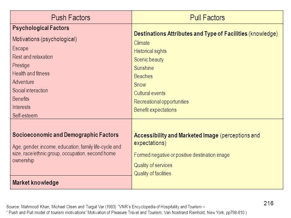 216 Push FactorsPull Factors Psychological Factors Motivations (psychological) Escape Rest and relaxation Prestige Health and fitness Adventure Social