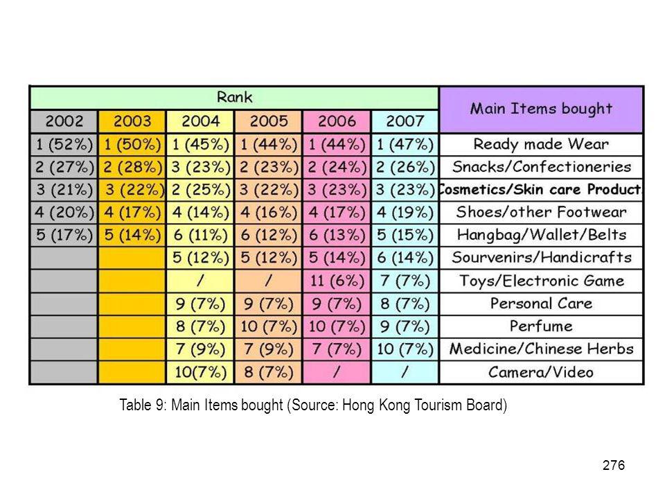 276 Table 9: Main Items bought (Source: Hong Kong Tourism Board)