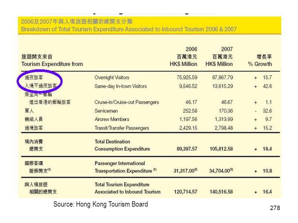 278 Source: Hong Kong Tourism Board
