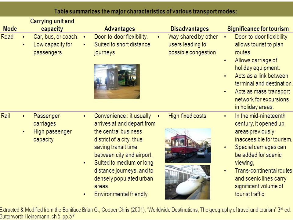 298 Table summarizes the major characteristics of various transport modes: Mode Carrying unit and capacityAdvantagesDisadvantagesSignificance for tour